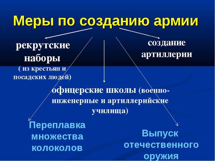 Меры по созданию армии рекрутские наборы ( из крестьян и посадских людей) офи...