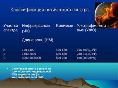 Классификация оптического спектра Оптический спектр состоит из трех областей:...