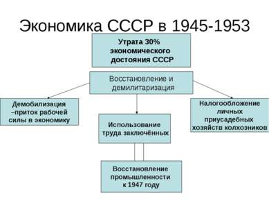 Экономика СССР в 1945-1953 Утрата 30% экономического достояния СССР Восстанов...