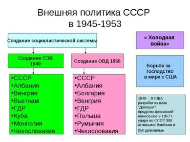 Внешняя политика СССР в 1945-1953 Создание социалистической системы Создание ...