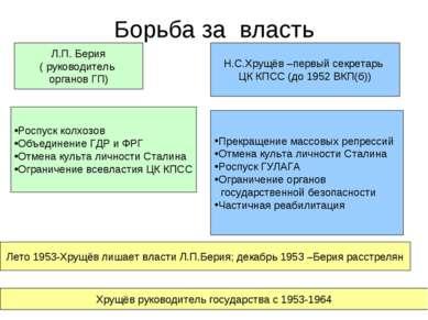 Борьба за власть Л.П. Берия ( руководитель органов ГП) Н.С.Хрущёв –первый сек...