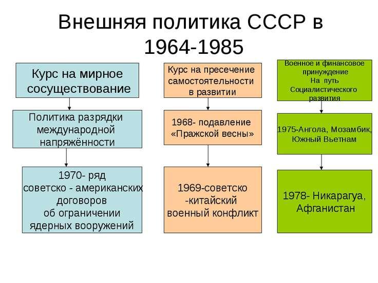 Внешняя политика СССР в 1964-1985 Курс на мирное сосуществование Политика раз...
