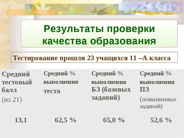 Результаты проверки качества образования Тестирование прошли 23 учащихся 11 –...
