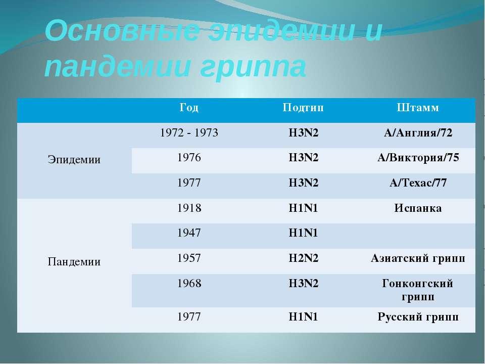 Основные эпидемии и пандемии гриппа Год Подтип Штамм Эпидемии 1972 - 1973 H3N...