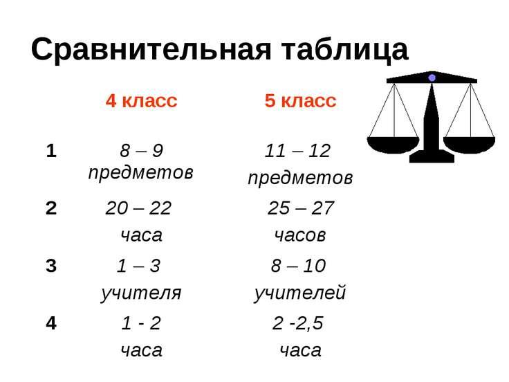Сравнительная таблица 4 класс 5 класс 1 8 – 9 предметов 11 – 12 предметов 2 2...