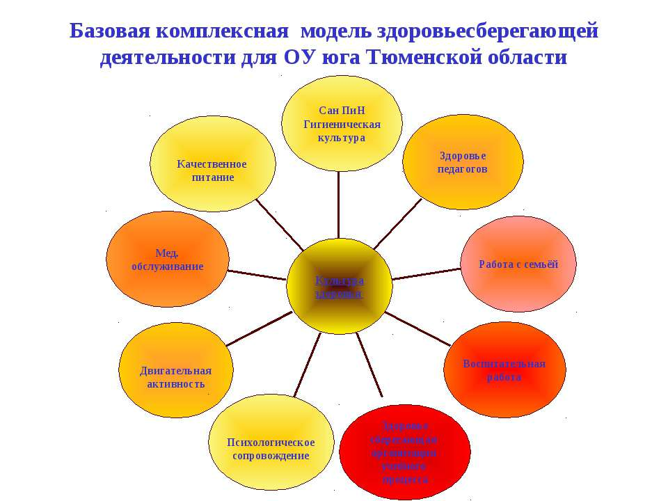 Базовая комплексная модель здоровьесберегающей деятельности для ОУ юга Тюменс...