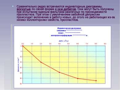 Сравнительно редко встречаются индикаторные диаграммы, вогнутые по своей форм...