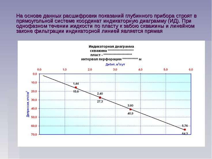 На основе данных расшифровки показаний глубинного прибора строят в прямоуголь...