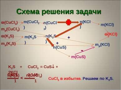 Схема решения задачи (K2S) mр(K2S) (CuCl2) mр(CuCl2) (KCl) mр(KCl) m(KCl) n(K...