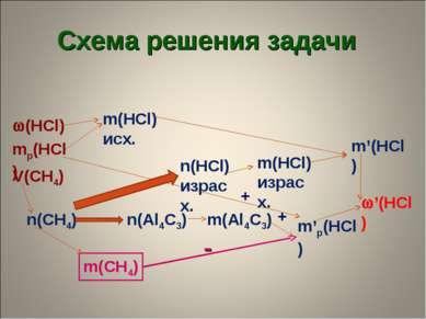 + (HCl) mр(HCl) V(CH4) m(HCl) исх. '(HCl) m'р(HCl) m'(HCl) n(CH4) m(CH4) n(Al...