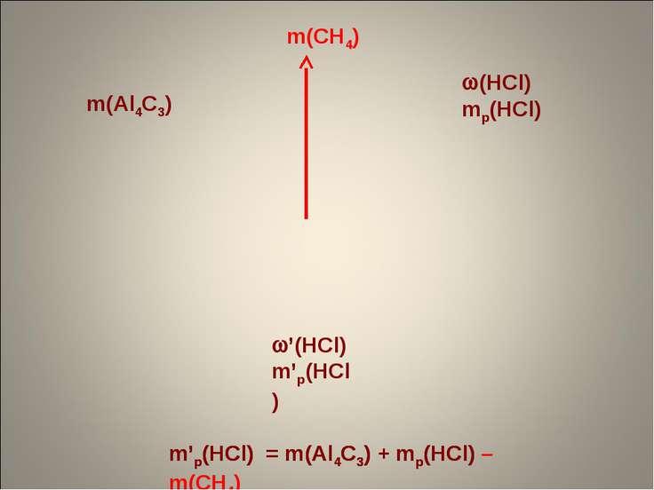 m(Al4C3) (HCl) mр(HCl) m(CH4) m'р(HCl) = m(Al4C3) + mр(HCl) '(HCl) m'р(HCl) m...