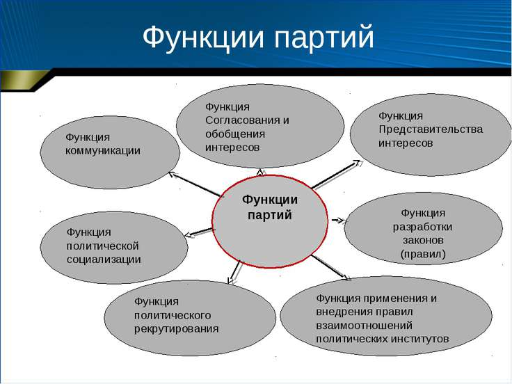 Функции партий