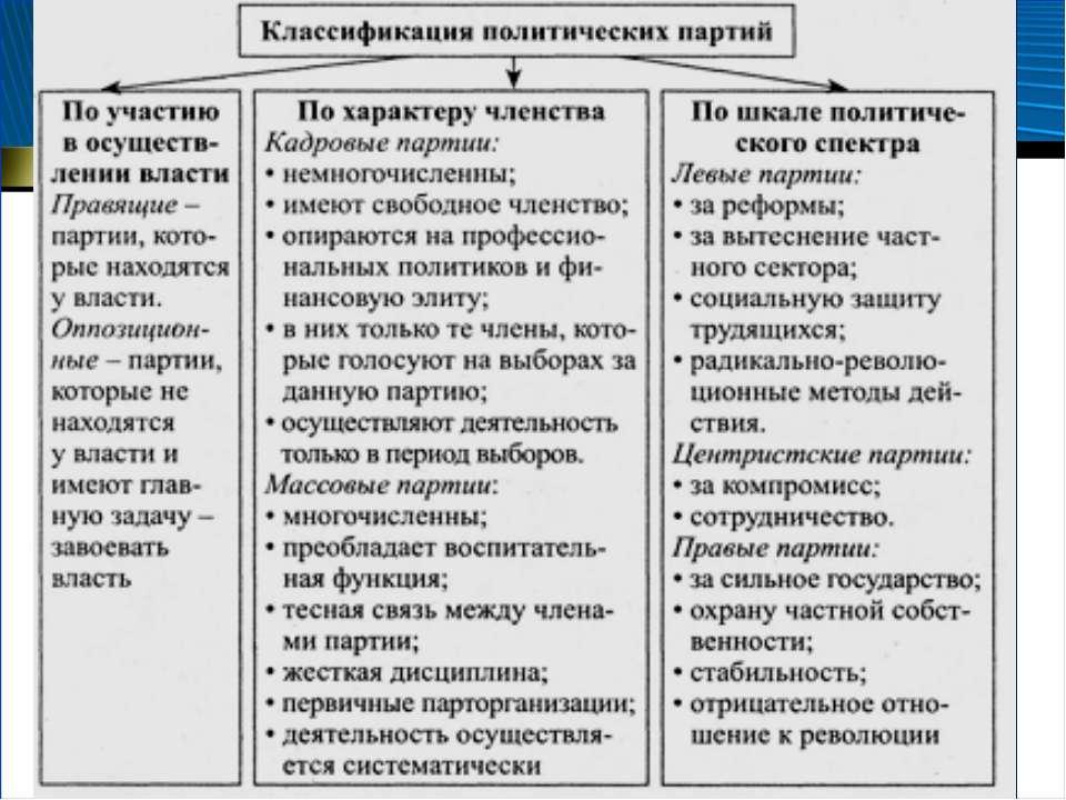 Типология и функции политических партий