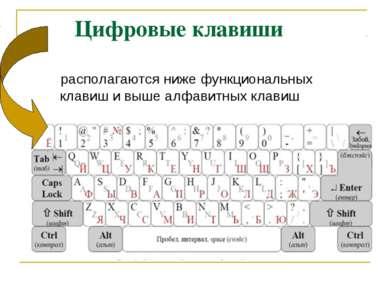 Цифровые клавиши располагаются ниже функциональных клавиш и выше алфавитных к...