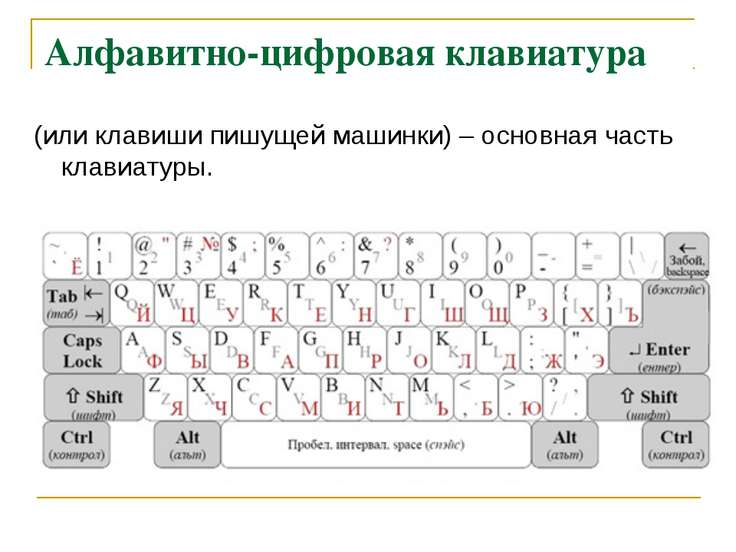 Алфавитно-цифровая клавиатура (или клавиши пишущей машинки) – основная часть ...