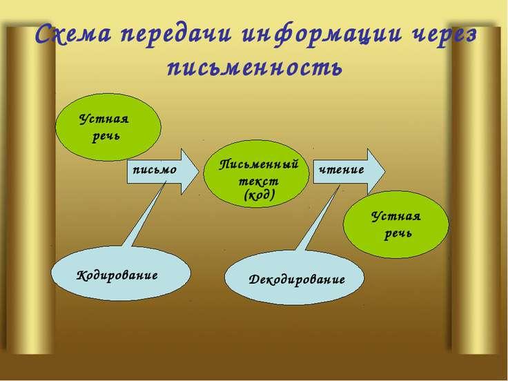 Схема передачи информации через письменность чтение Письменный текст (код) пи...