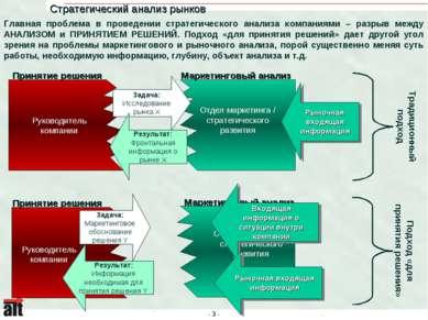 Стратегический анализ рынков Главная проблема в проведении стратегического ан...