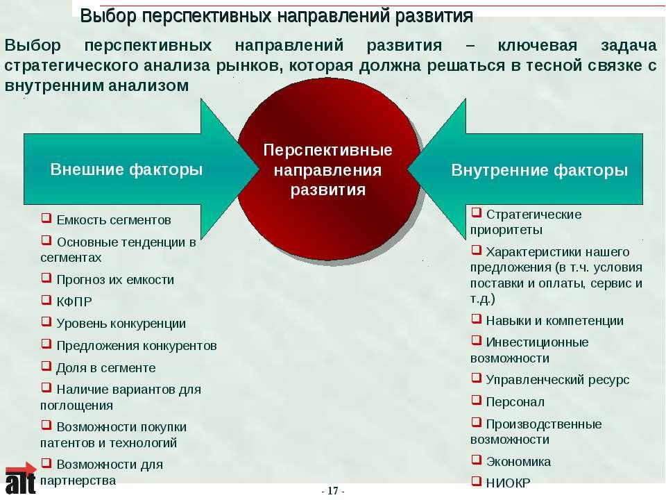 Перспективные направления развития Выбор перспективных направлений развития –...