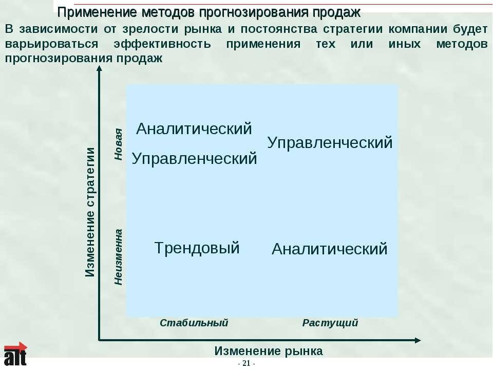 Применение методов прогнозирования продаж Изменение рынка Изменение стратегии...