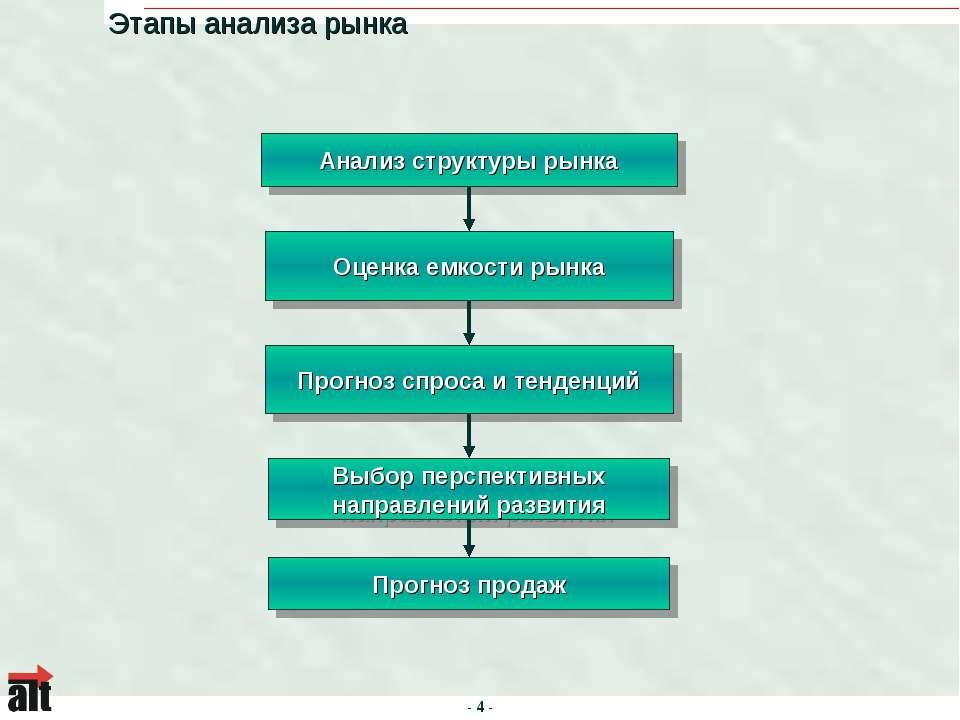Этапы анализа рынка Анализ структуры рынка Оценка емкости рынка Прогноз спрос...
