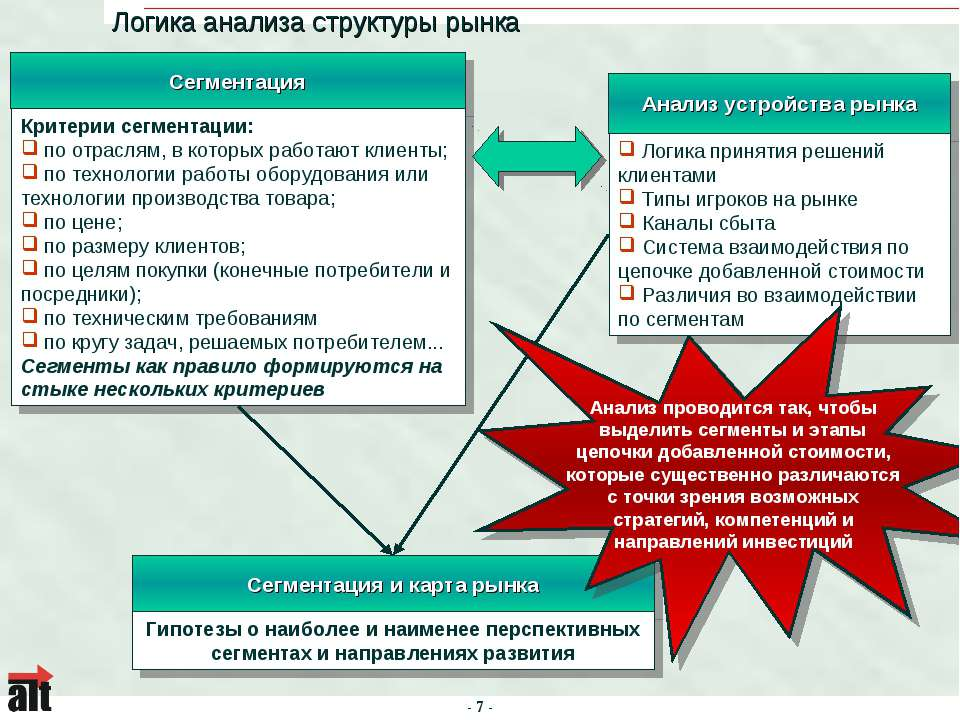 Логика анализа структуры рынка - * -