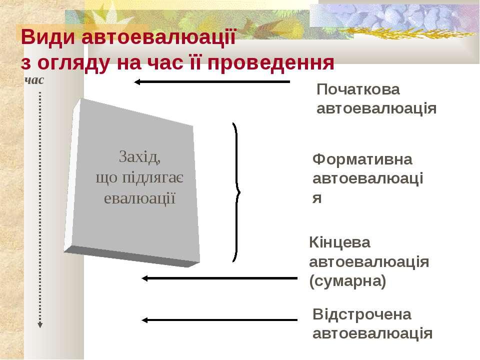 Захід, що підлягає евалюації Початкова автоевалюація Формативна автоевалюація...