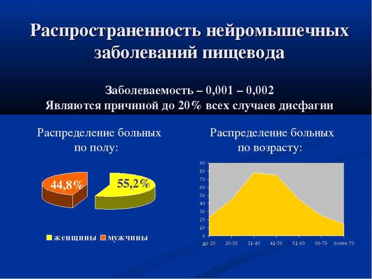 Распространенность нейромышечных заболеваний пищевода Заболеваемость – 0,001 ...