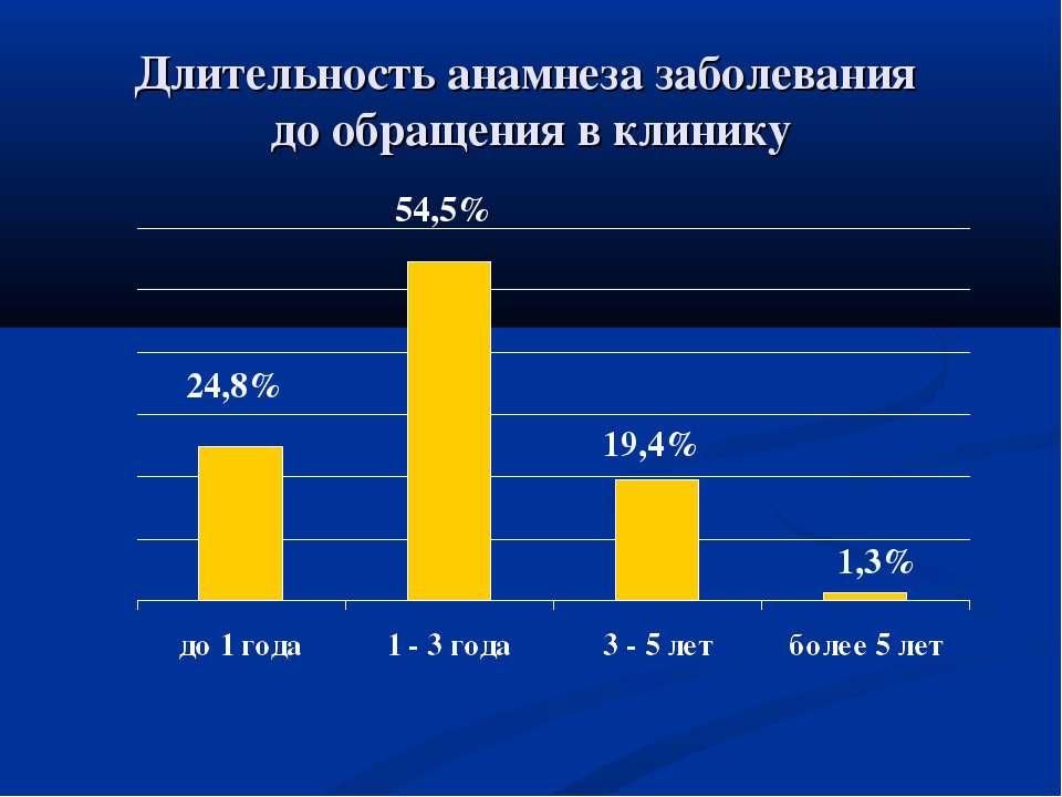 Длительность анамнеза заболевания до обращения в клинику 24,8% 54,5% 19,4% 1,3%