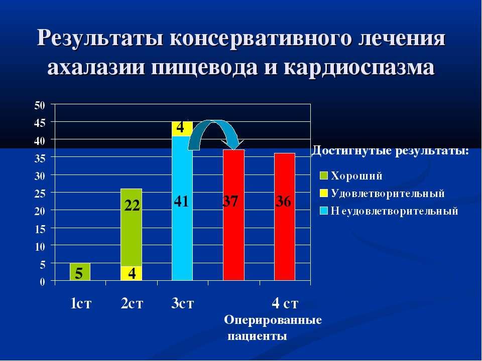 Результаты консервативного лечения ахалазии пищевода и кардиоспазма 5 4 22 4 ...