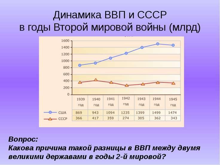 Динамика ВВП и СССР в годы Второй мировой войны (млрд) Вопрос: Какова причина...