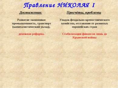 Правление НИКОЛАЯ I Упадок феодально-крепостнического хозяйства, отставание о...