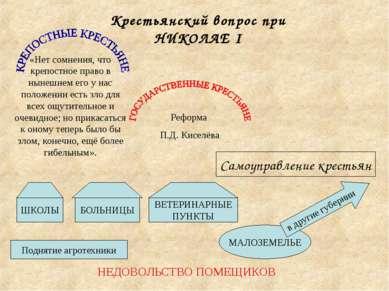 Крестьянский вопрос при НИКОЛАЕ I «Нет сомнения, что крепостное право в нынеш...