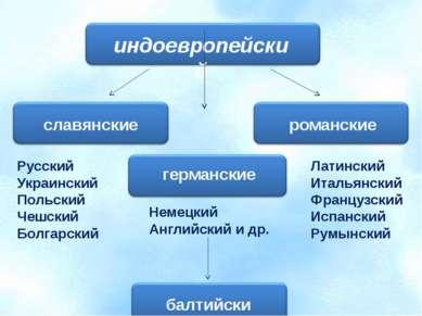 индоевропейский славянские романские германские балтийские Русский Украинский...