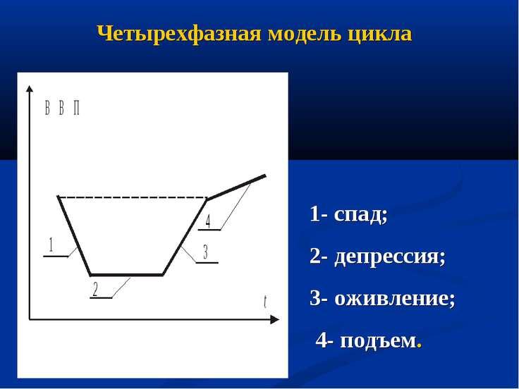 Четырехфазная модель цикла 1- спад; 2- депрессия; 3- оживление; 4- подъем.