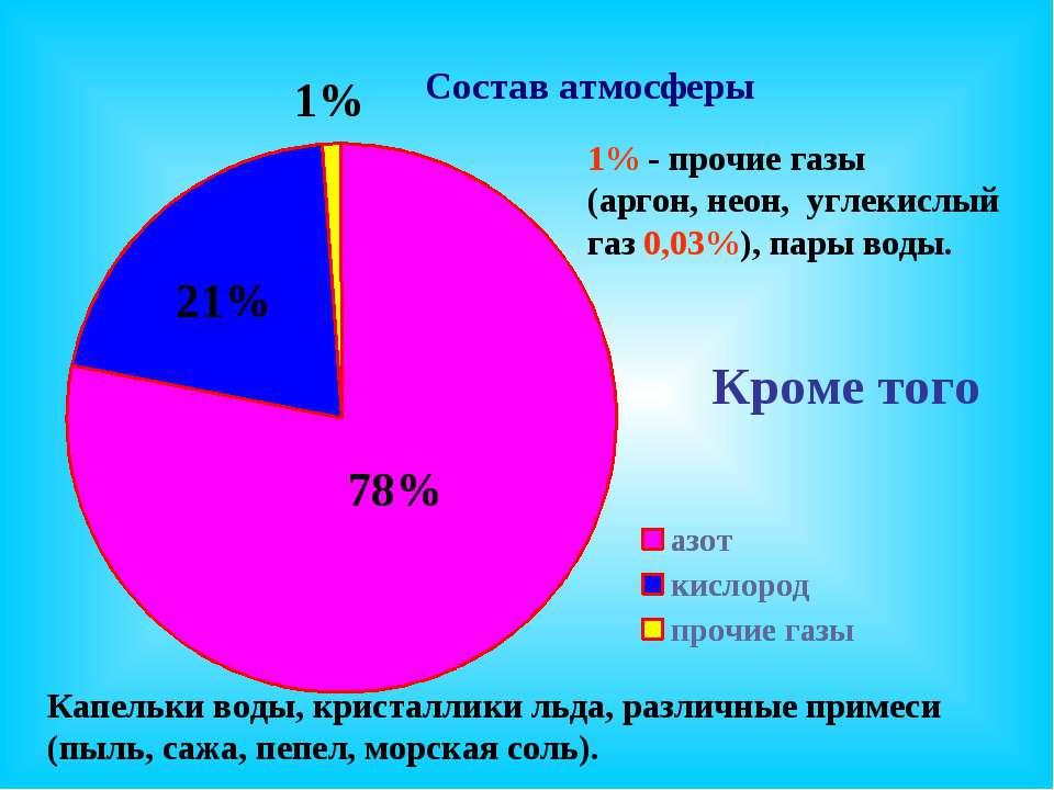 1% - прочие газы (аргон, неон, углекислый газ 0,03%), пары воды. Кроме того К...