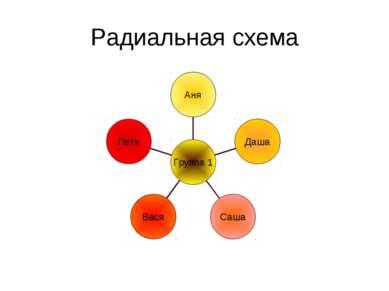 Радиальная схема