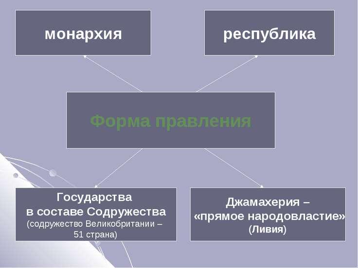 Форма правления монархия республика Государства в составе Содружества (содруж...