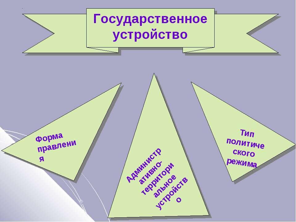 Государственное устройство Тип политического режима Административно-территори...