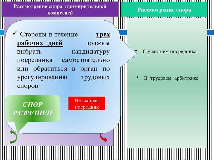 Рассмотрение спора примирительной комиссией Рассмотрение спора ОБЯЗАТЕЛЬНЫЙ Э...