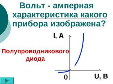Вольт - амперная характеристика какого прибора изображена? Полупроводникового...