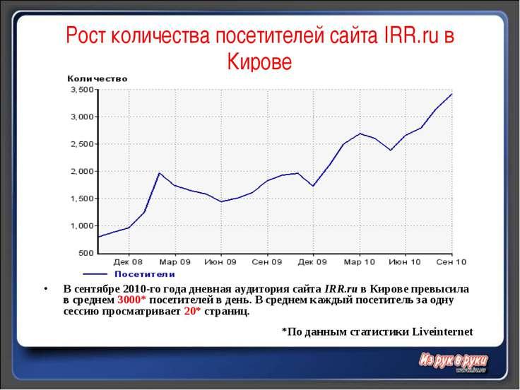 Рост количества посетителей сайта IRR.ru в Кирове В сентябре 2010-го года дне...
