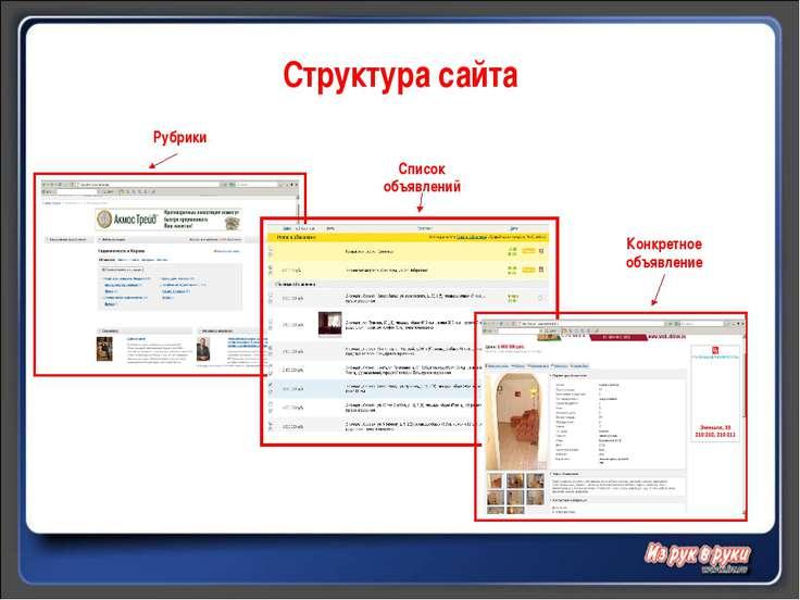 Структура сайта Рубрики Рубрики Список объявлений Конкретное объявление