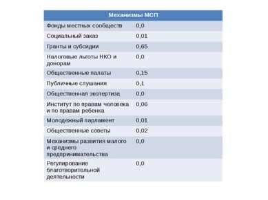 Механизмы МСП Фонды местных сообществ 0,0 Социальный заказ 0,01 Гранты и субс...