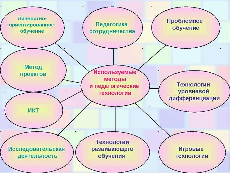Используемые методы и педагогические технологии Метод проектов Технологии уро...