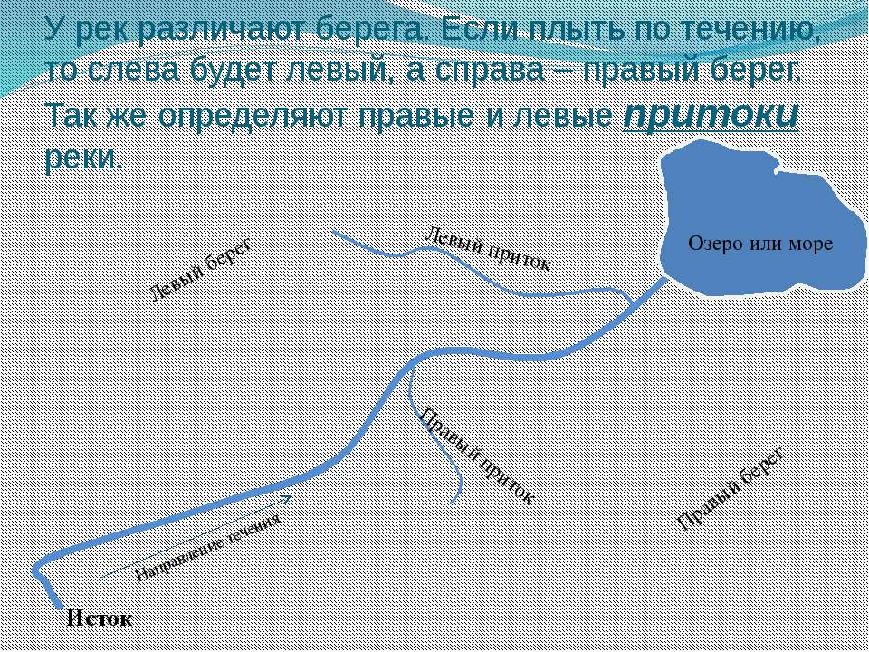 У рек различают берега. Если плыть по течению, то слева будет левый, а справа...