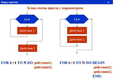 i,1,n Действие 1 Действие 2 i,1,n Действие 1 Действие 2 FOR i:=1 TO N DO BEGI...