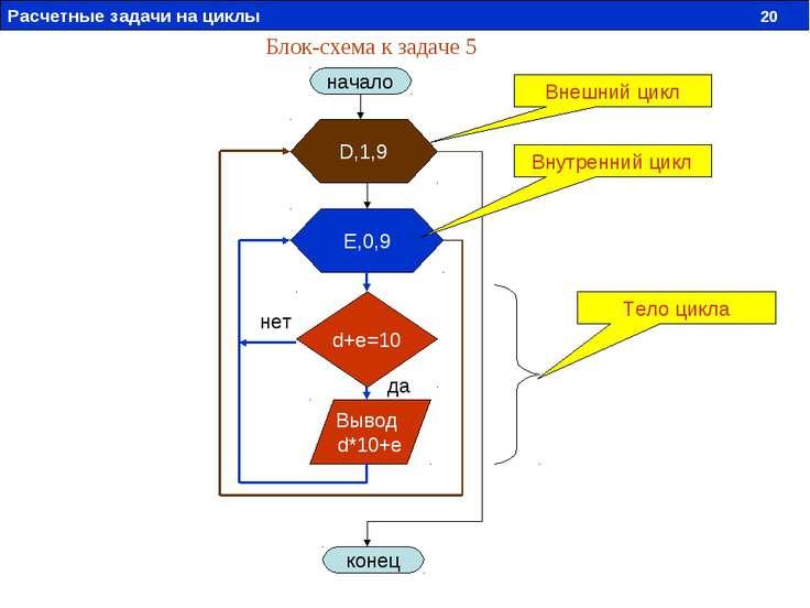 Блок-схема к задаче 5 начало D,1,9 E,0,9 d+e=10 Вывод d*10+e конец Тело цикла...