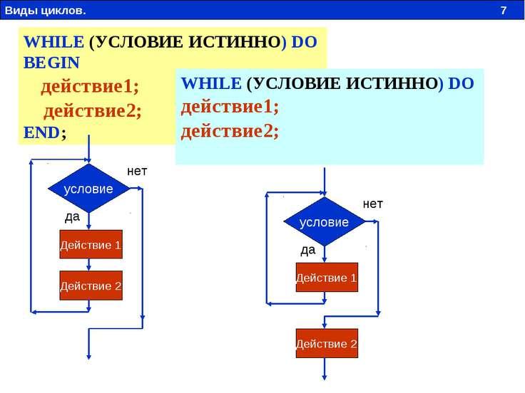 WHILE (УСЛОВИЕ ИСТИННО) DO BEGIN действие1; действие2; END; условие Действие ...