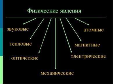 Физические явления механические электрические звуковые атомные тепловые магни...