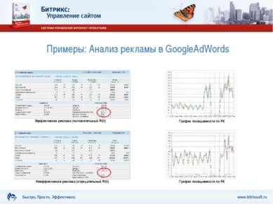 Примеры: Анализ рекламы в GoogleAdWords Эффективная реклама (положительный RO...